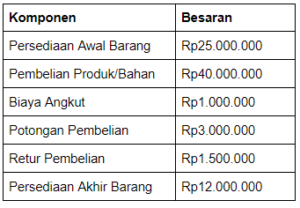 Cara Menghitung Harga Pokok Penjualan